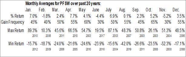 Monthly Seasonal PFSweb, Inc. (NASD:PFSW)