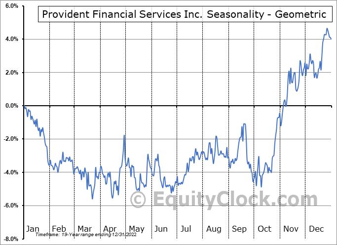 Provident Financial Services Inc. (NYSE:PFS) Seasonality