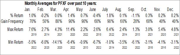 Monthly Seasonal VanEck Vectors Preferred Securities ex Financials ETF (AMEX:PFXF)