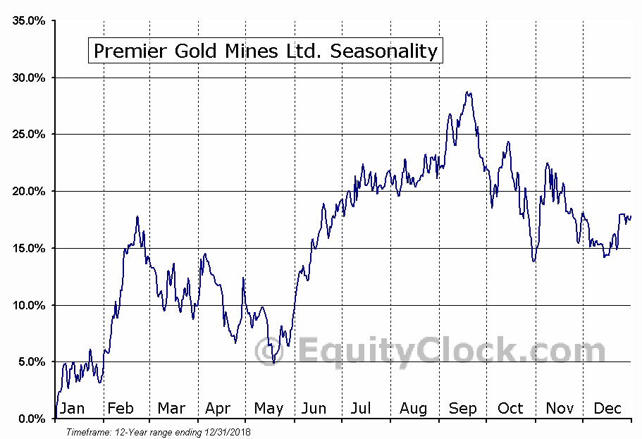 Premier Gold Mines Ltd. (TSE:PG.TO) Seasonal Chart