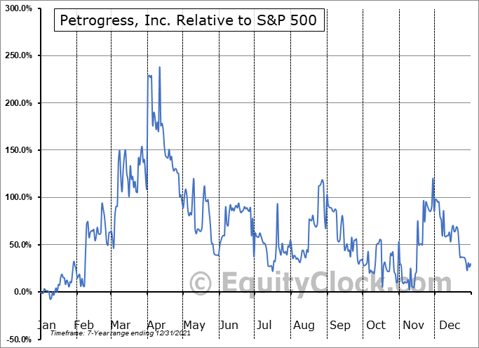 PGAS Relative to the S&P 500