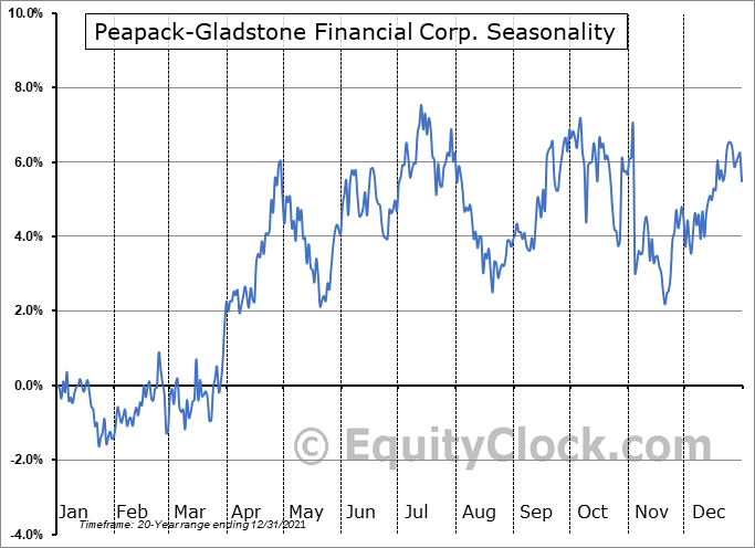 Peapack-Gladstone Financial Corp. (NASD:PGC) Seasonal Chart
