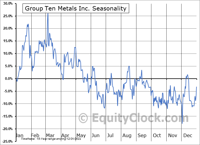 Group Ten Metals Inc. (TSXV:PGE.V) Seasonality