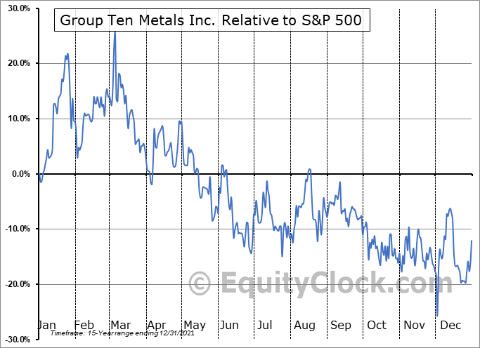 PGE.V Relative to the S&P 500