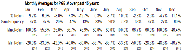 Monthly Seasonal Group Ten Metals Inc. (TSXV:PGE.V)