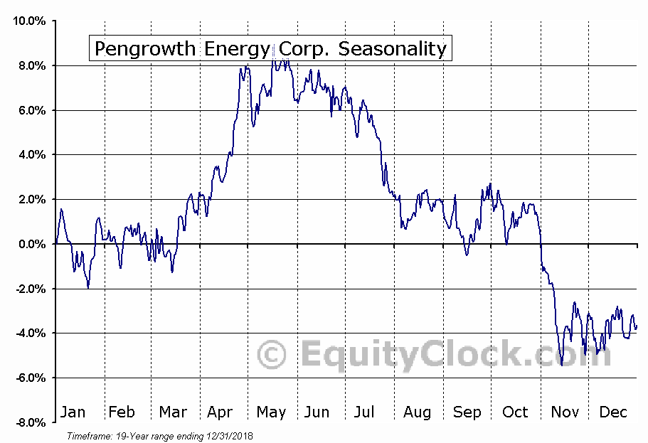 Pengrowth Energy (TSE:PGF) Seasonal Chart