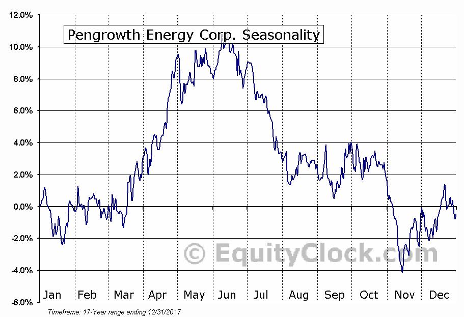 Pengrowth Energy Corp. (NYSE:PGH) Seasonal Chart