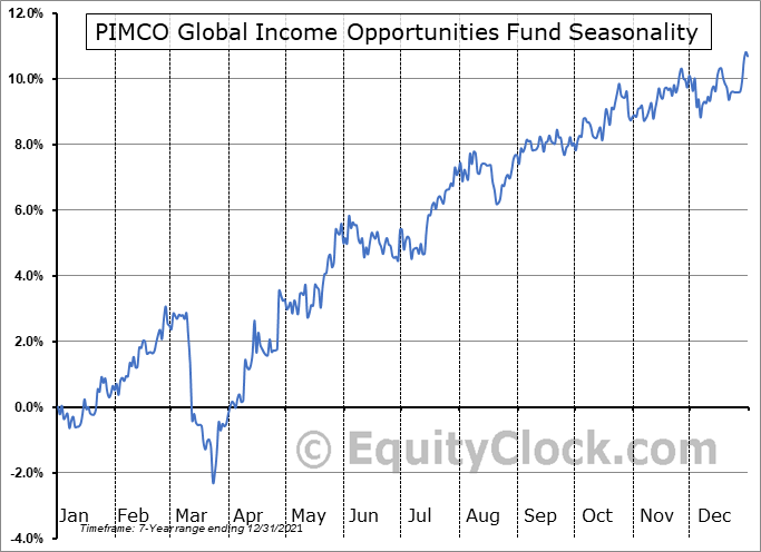PIMCO Global Income Opportunities Fund (TSE:PGI/UN.TO) Seasonal Chart