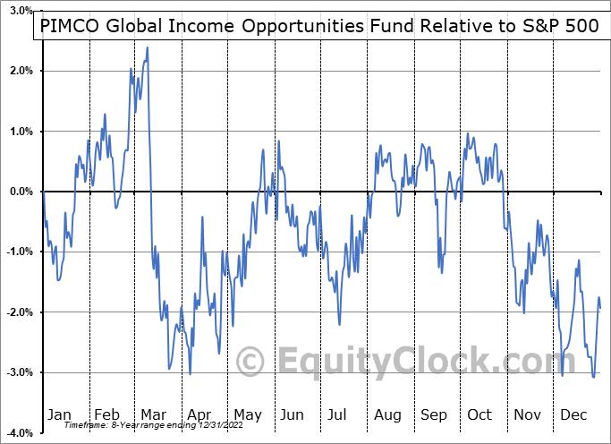 PGI-UN.TO Relative to the S&P 500
