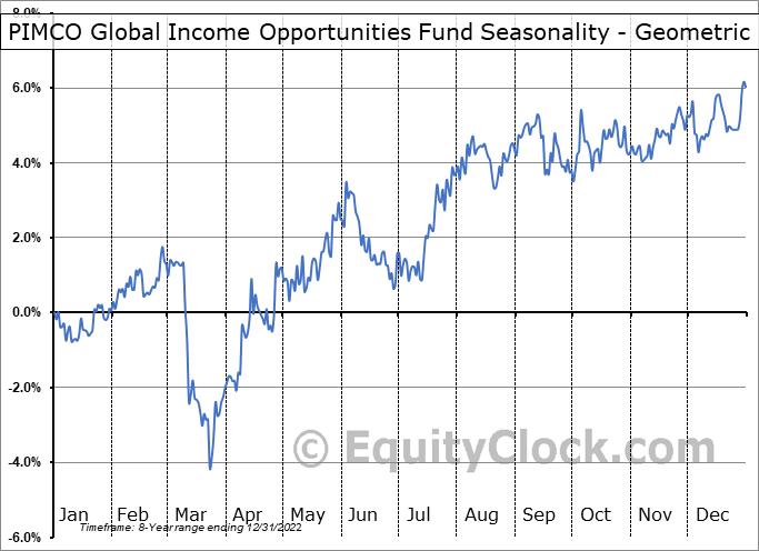 PIMCO Global Income Opportunities Fund (TSE:PGI/UN.TO) Seasonality