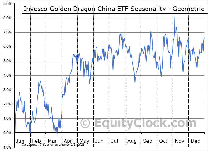 Invesco Golden Dragon China ETF (NASD:PGJ) Seasonality