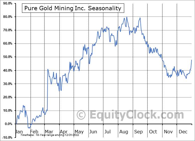 Pure Gold Mining Inc. (TSXV:PGM.V) Seasonality