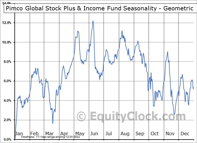 Pimco Global Stock Plus & Income Fund (NYSE:PGP) Seasonality