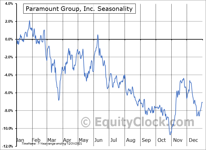 Paramount Group, Inc. (NYSE:PGRE) Seasonality