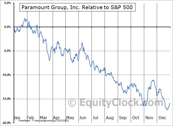 PGRE Relative to the S&P 500