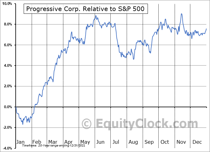 PGR Relative to the S&P 500