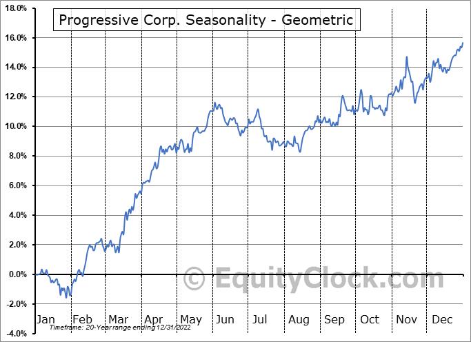 Progressive Corp. (NYSE:PGR) Seasonality