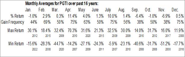 Monthly Seasonal PGT, Inc. (NYSE:PGTI)