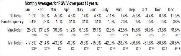 Monthly Seasonal Prodigy Ventures Inc (TSXV:PGV.V)