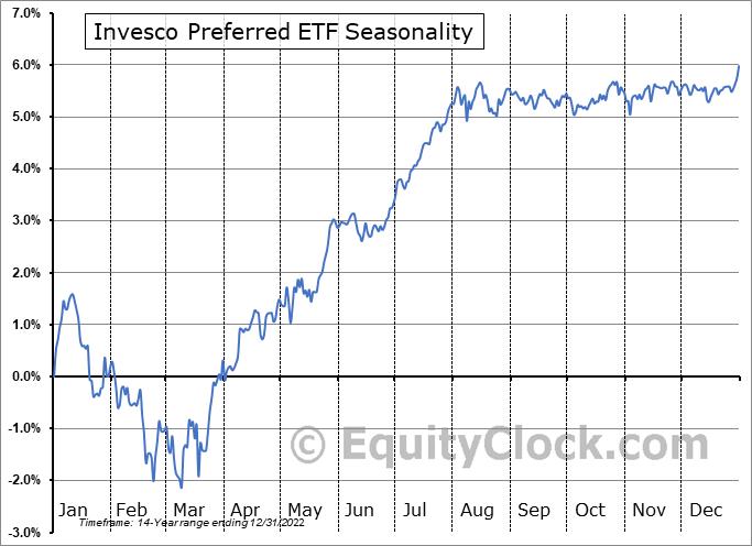 Invesco Preferred ETF (NYSE:PGX) Seasonality