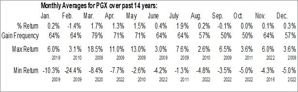 Monthly Seasonal Invesco Preferred ETF (NYSE:PGX)