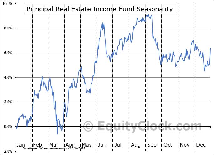 Principal Real Estate Income Fund (NYSE:PGZ) Seasonal Chart