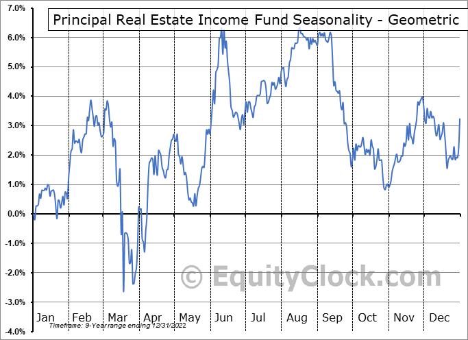 Principal Real Estate Income Fund (NYSE:PGZ) Seasonality