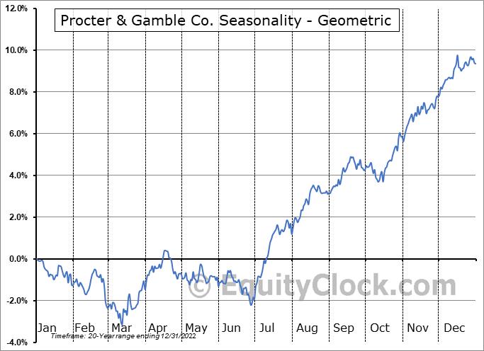 Procter & Gamble Co. (NYSE:PG) Seasonality