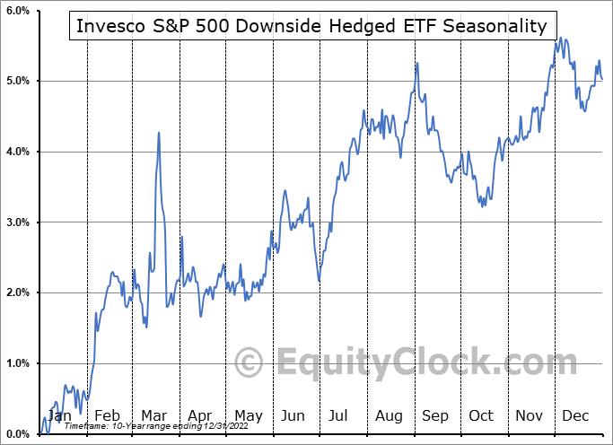 Invesco S&P 500 Downside Hedged ETF (AMEX:PHDG) Seasonality