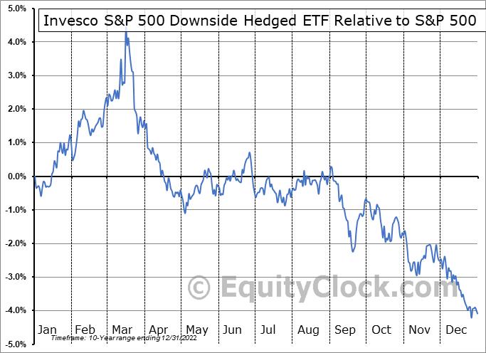 PHDG Relative to the S&P 500
