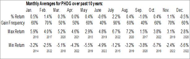 Monthly Seasonal Invesco S&P 500 Downside Hedged ETF (AMEX:PHDG)