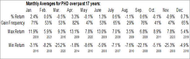 Monthly Seasonal Pioneer Floating Rate Trust (NYSE:PHD)