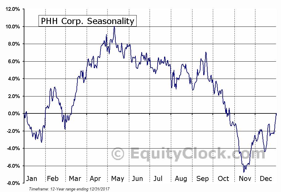 PHH Corp. (NYSE:PHH) Seasonal Chart