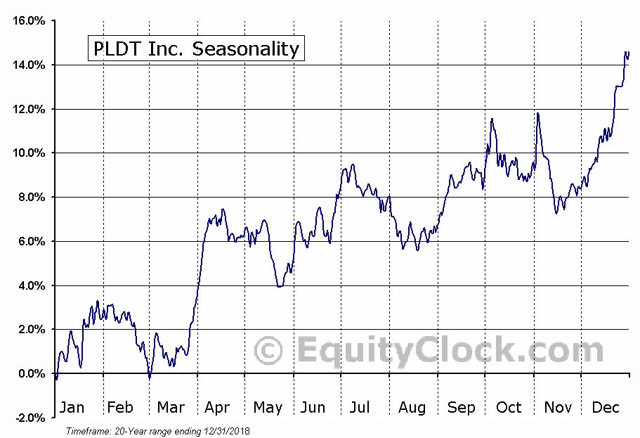 PLDT Inc. (NYSE:PHI) Seasonal Chart