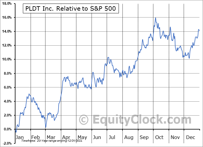 PHI Relative to the S&P 500
