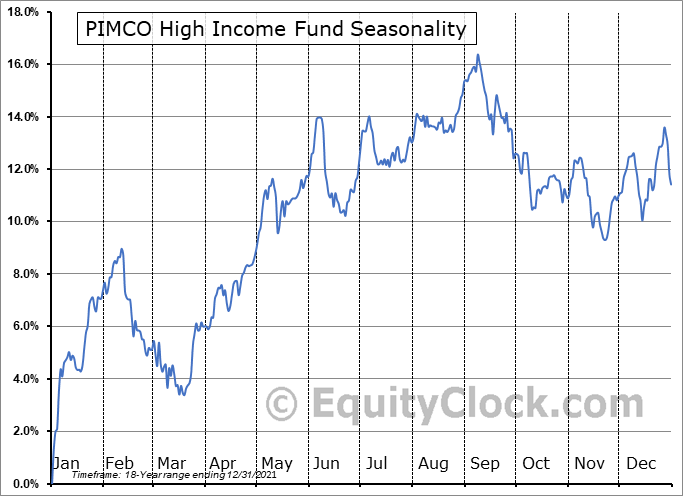 PIMCO High Income Fund (NYSE:PHK) Seasonality