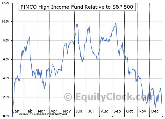 PHK Relative to the S&P 500