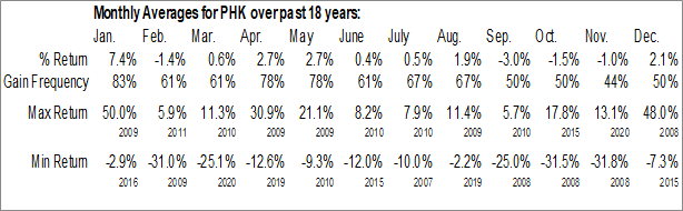 Monthly Seasonal PIMCO High Income Fund (NYSE:PHK)