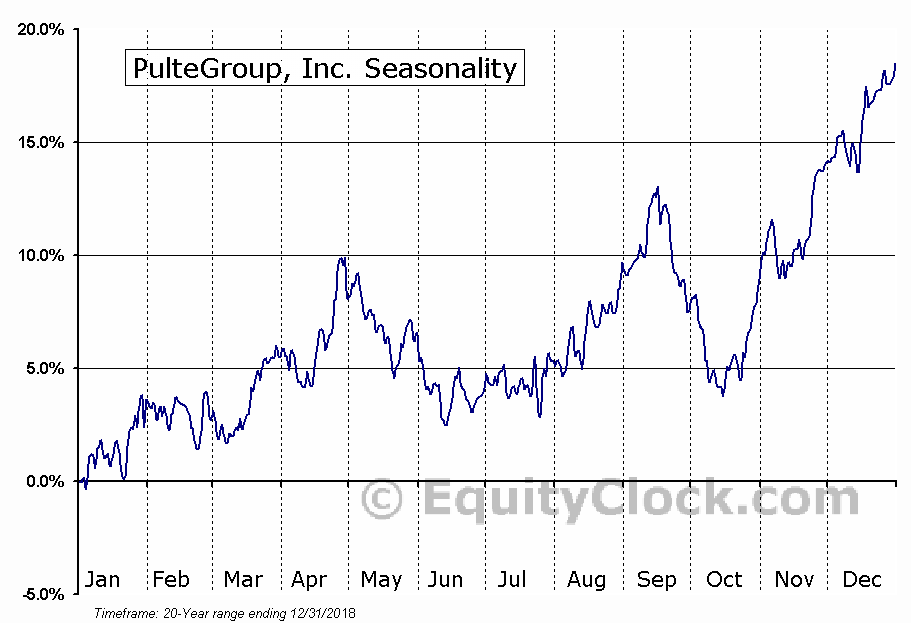 Pulte Homes, Inc.  (NYSE:PHM) Seasonal Chart