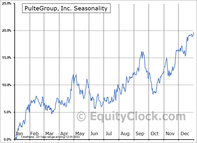PulteGroup, Inc. (NYSE:PHM) Seasonal Chart