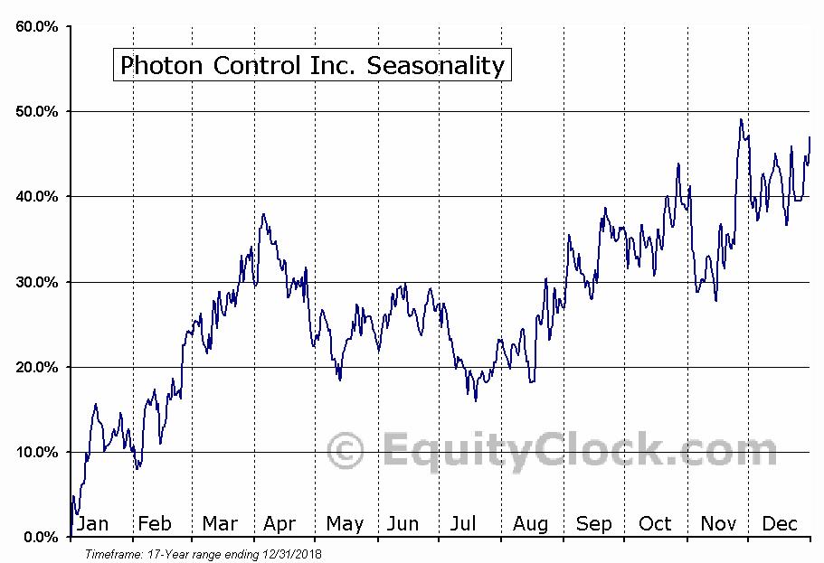 Photon Control Inc. (TSE:PHO.TO) Seasonal Chart