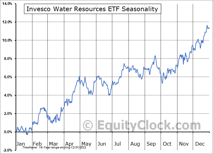 Invesco Water Resources ETF (NASD:PHO) Seasonal Chart