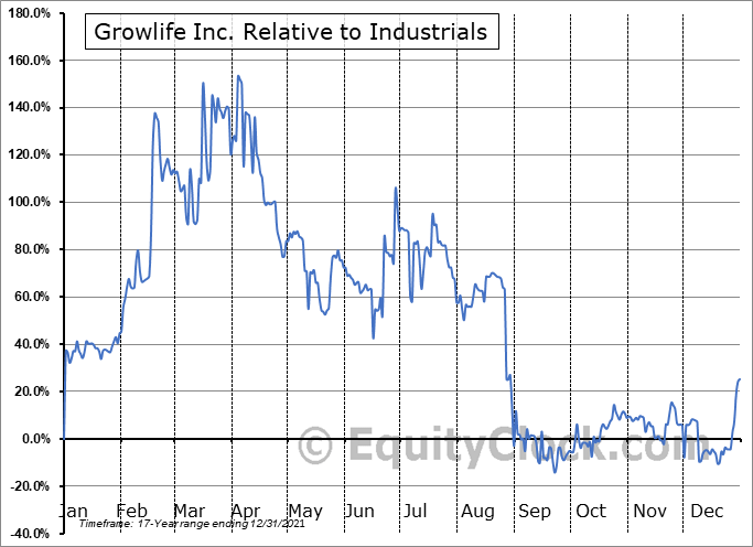 PHOT Relative to the Sector