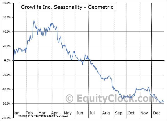 Growlife Inc. (OTCMKT:PHOT) Seasonality