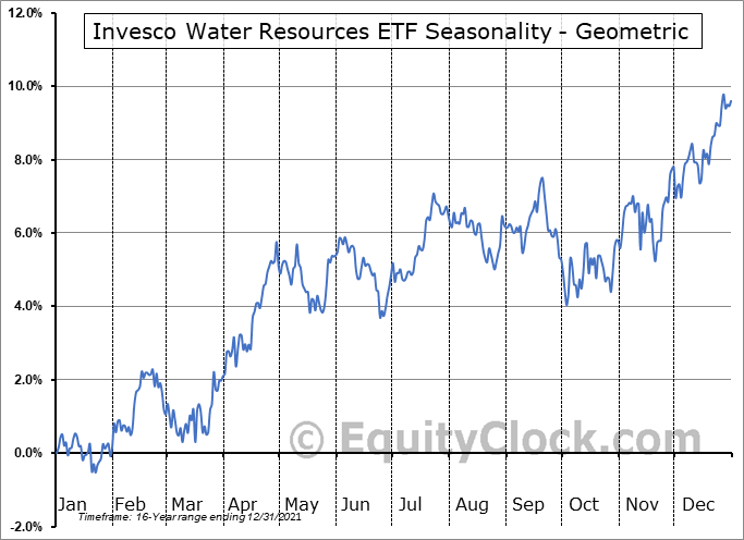 Invesco Water Resources ETF (NASD:PHO) Seasonality