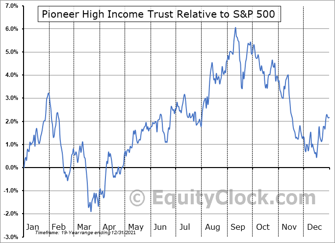 PHT Relative to the S&P 500