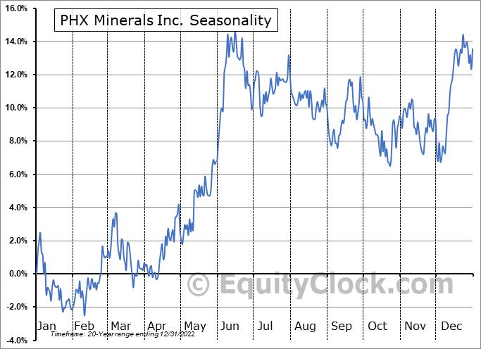 PHX Minerals Inc. (NYSE:PHX) Seasonal Chart