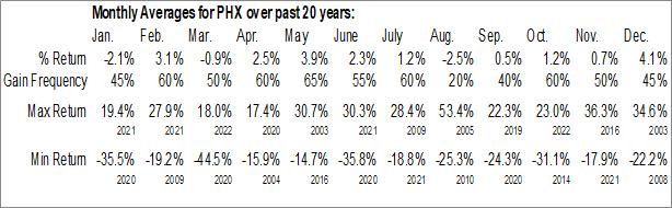 Monthly Seasonal PHX Minerals Inc. (NYSE:PHX)