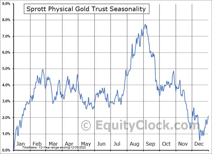 Sprott Physical Gold Trust (NYSE:PHYS) Seasonal Chart