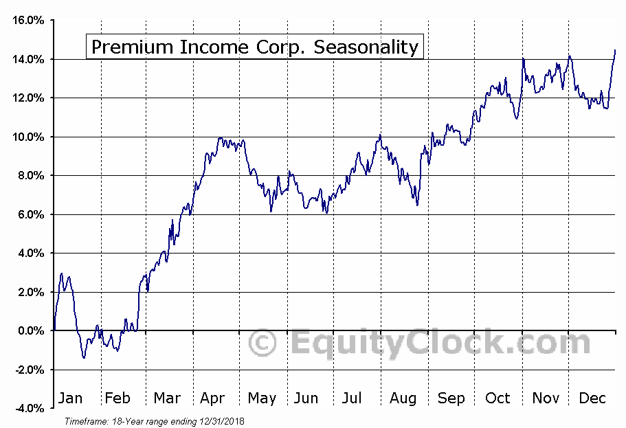 Premium Income Corp. (TSE:PIC/A.TO) Seasonal Chart
